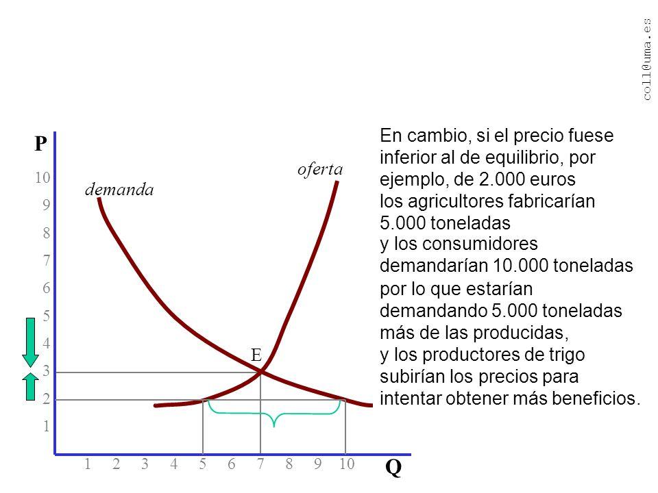 coll@uma.es 1 2 3 4 5 6 7 8 9 10 10 9 8 7 6 5 4 3 2 1 P Q oferta demanda El mejor precio del trigo es el que hace que la cantidad ofrecida y la cantidad demandada de trigo sean iguales.