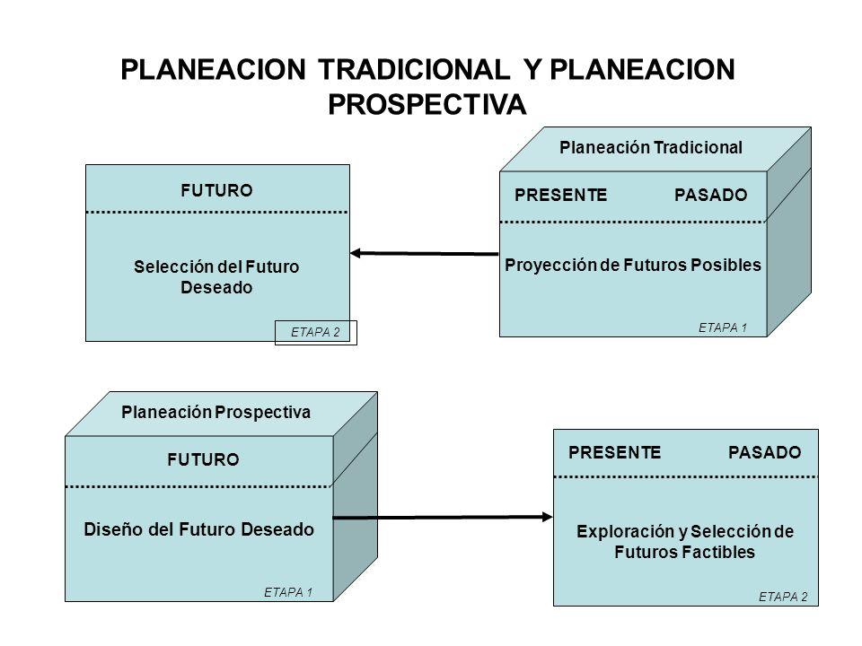 PLANEACION TRADICIONAL Y PLANEACION PROSPECTIVA Diseño del Futuro Deseado ETAPA 1 FUTURO Planeación Prospectiva Proyección de Futuros Posibles ETAPA 1