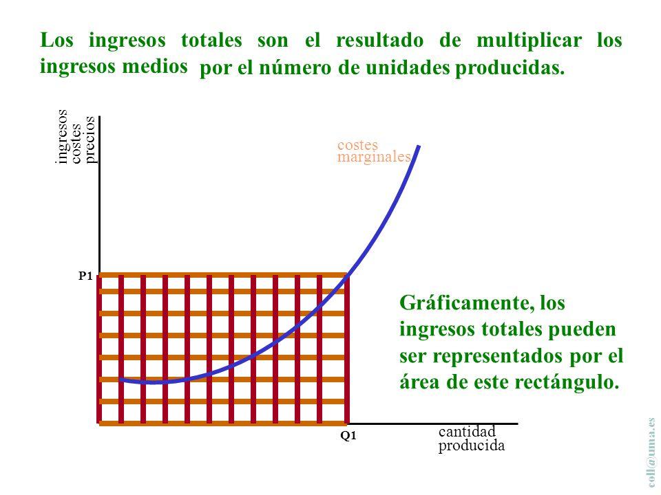 coll@uma.es cantidad producida costes marginales Q1 P1 Como todas las unidades se venden al mismo precio, el ingreso marginal es igual al ingreso medio e igual al precio.