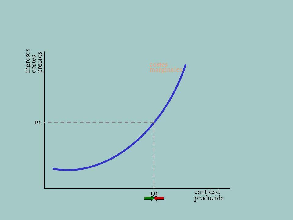 coll@uma.es cantidad producida costes marginales Q1 P1 Los ingresos totales son el resultado de multiplicar los ingresos medios ingresos costes precios por el número de unidades producidas.