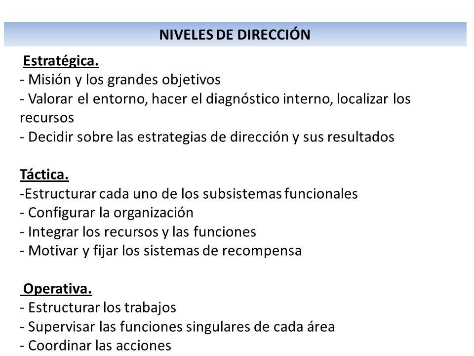 OBJETIVOS Estratégicos Tácticos Operativos