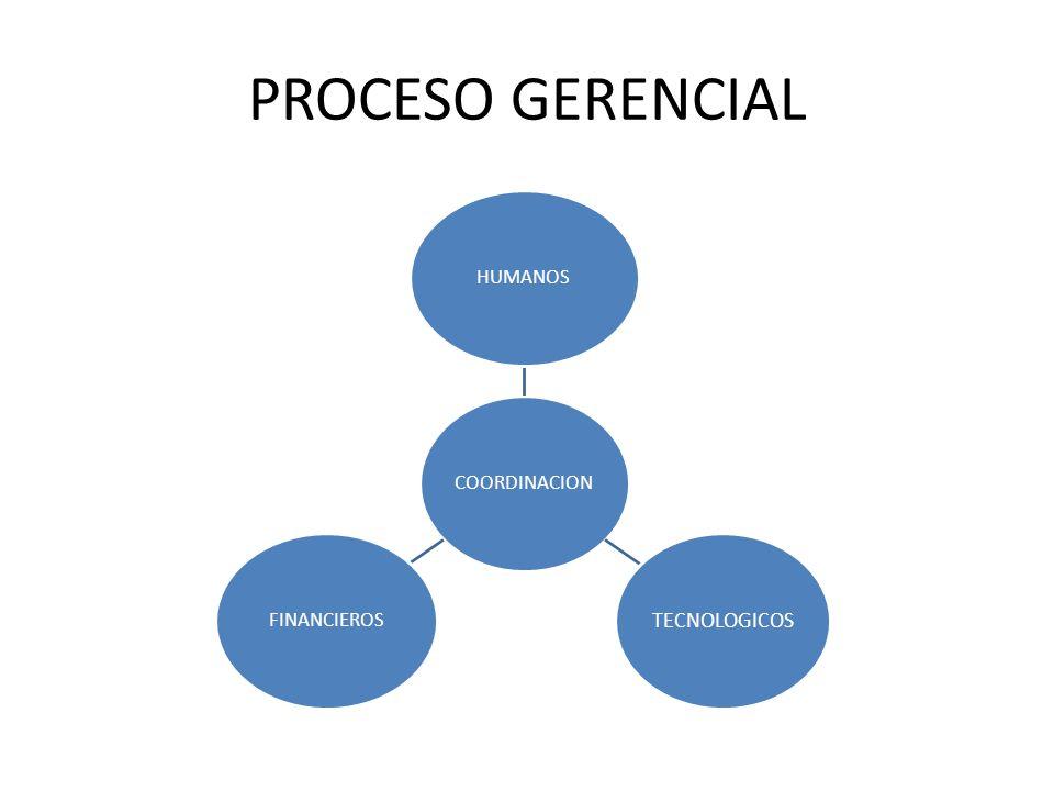 PROCESO GERENCIAL COORDINACIONHUMANOS TECNOLOGICOS FINANCIEROS