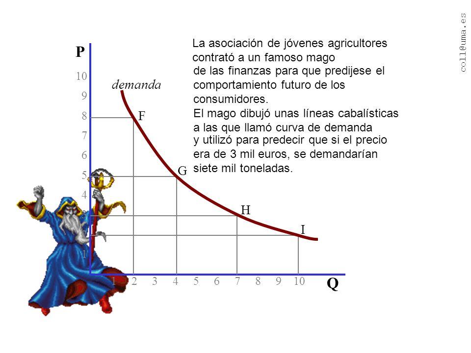coll@uma.es Érase una vez un país en el que el precio del trigo era de 8 mil euros la tonelada 1 2 3 4 5 6 7 8 9 10 10 9 8 7 6 5 4 3 2 1 P Q F y las familias consumían 2 millones de toneladas de trigo al año.