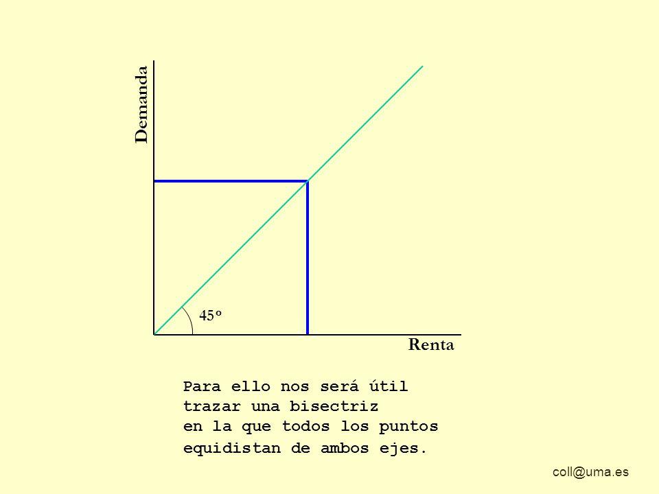 coll@uma.es 45 º Demanda Renta Para ello nos será útil trazar una bisectriz en la que todos los puntos equidistan de ambos ejes.