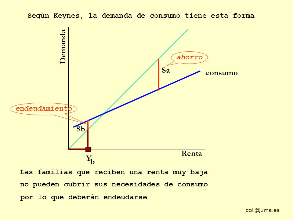 coll@uma.es Demanda Renta Según Keynes, la demanda de consumo tiene esta forma Sa Las familias que reciben una renta muy baja no pueden cubrir sus nec