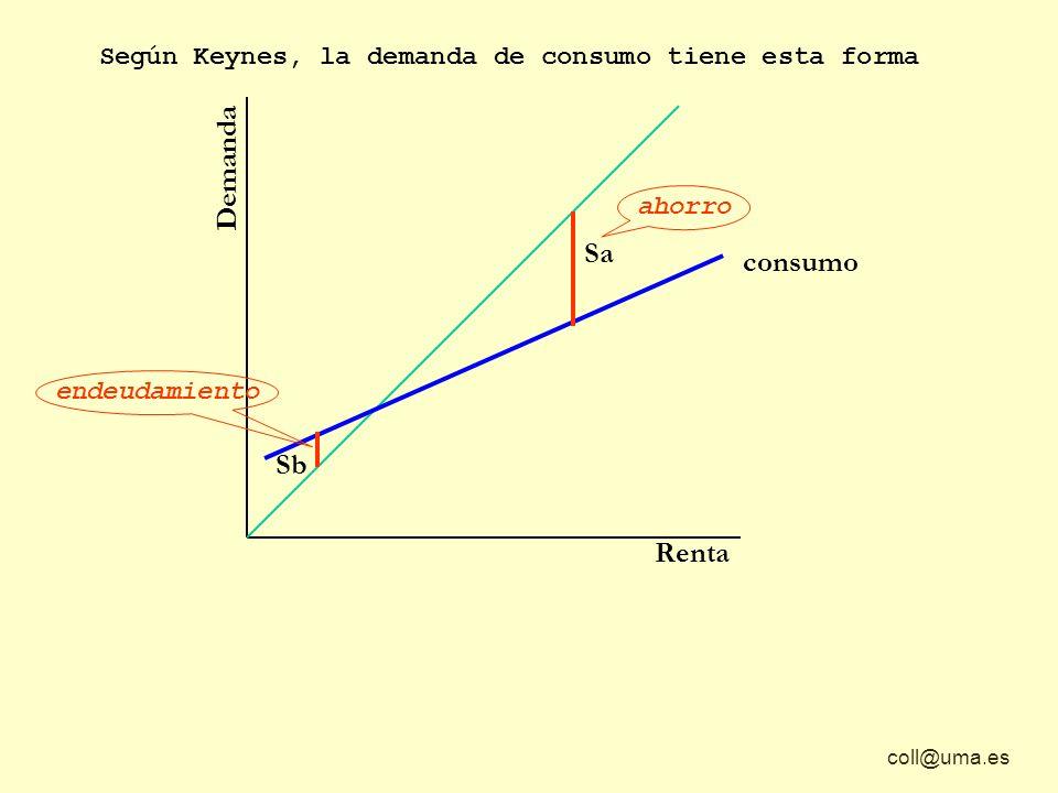 coll@uma.es Demanda Renta Según Keynes, la demanda de consumo tiene esta forma Sa Sb consumo ahorro endeudamiento