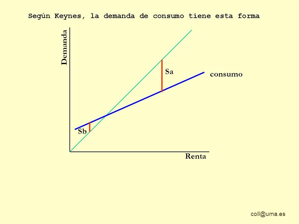 coll@uma.es Demanda Renta Según Keynes, la demanda de consumo tiene esta forma Sa Sb consumo
