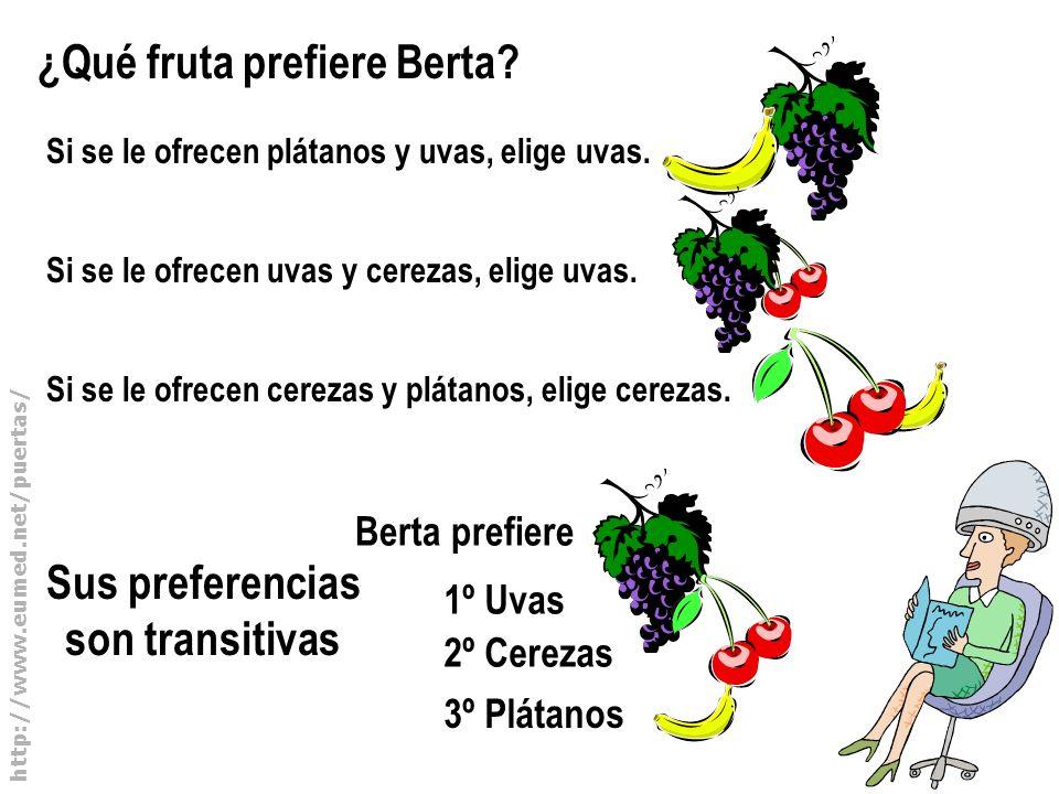 http://www.eumed.net/puertas/ Sus preferencias son transitivas ¿Qué fruta prefiere Berta? Si se le ofrecen plátanos y uvas, elige uvas. Si se le ofrec