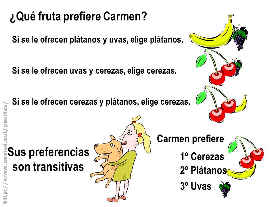 http://www.eumed.net/puertas/ Sus preferencias son transitivas ¿Qué fruta prefiere Carmen? Si se le ofrecen plátanos y uvas, elige plátanos. Si se le