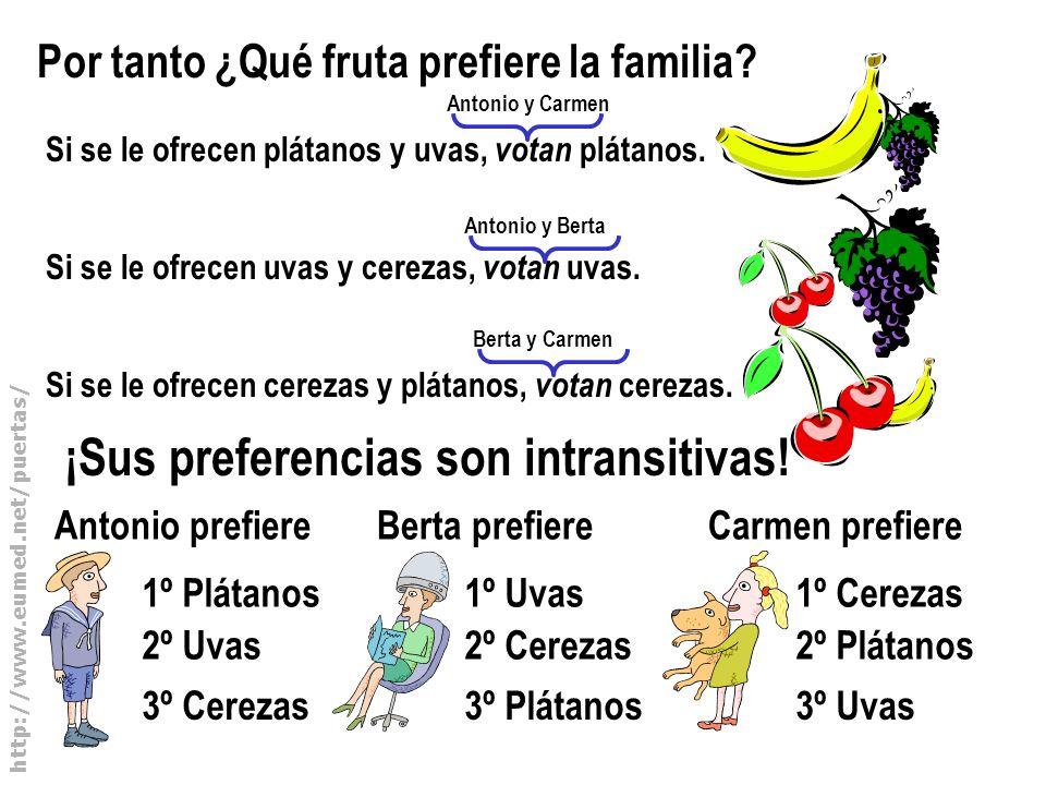 http://www.eumed.net/puertas/ Por tanto ¿Qué fruta prefiere la familia? Si se le ofrecen plátanos y uvas, votan plátanos. Si se le ofrecen uvas y cere