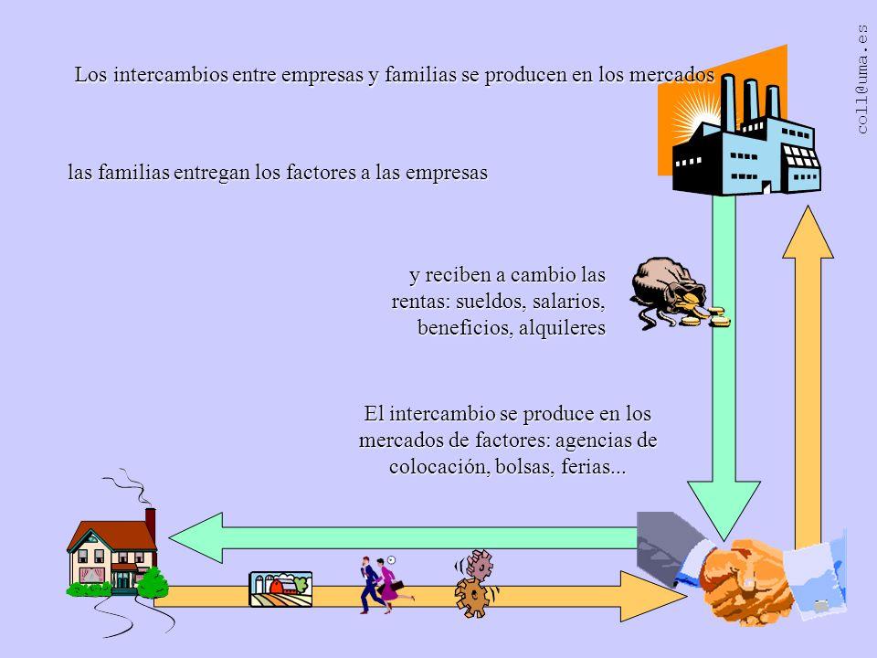 coll@uma.es Por su parte, las empresas utilizan los factores productivos de las familias para producir los bienes y servicios que las familias demandan