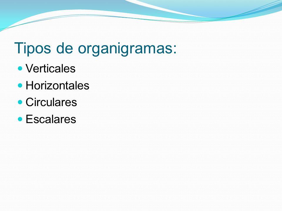 Tipos de organigramas: Verticales Horizontales Circulares Escalares