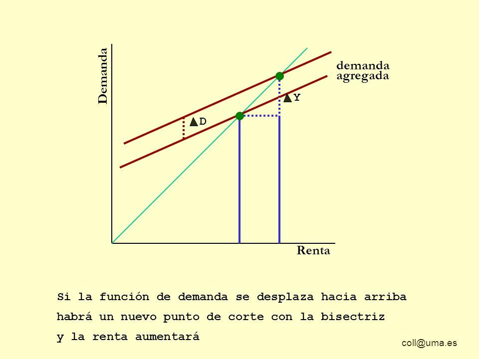 coll@uma.es Demanda Renta demanda agregada Si la función de demanda se desplaza hacia arriba y la renta aumentará D Y habrá un nuevo punto de corte co
