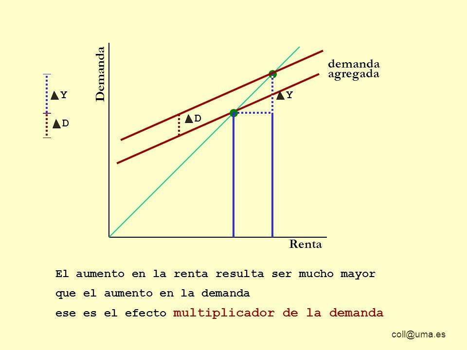 coll@uma.es Demanda Renta demanda agregada El aumento en la renta resulta ser mucho mayor D Y Y D que el aumento en la demanda ese es el efecto multip