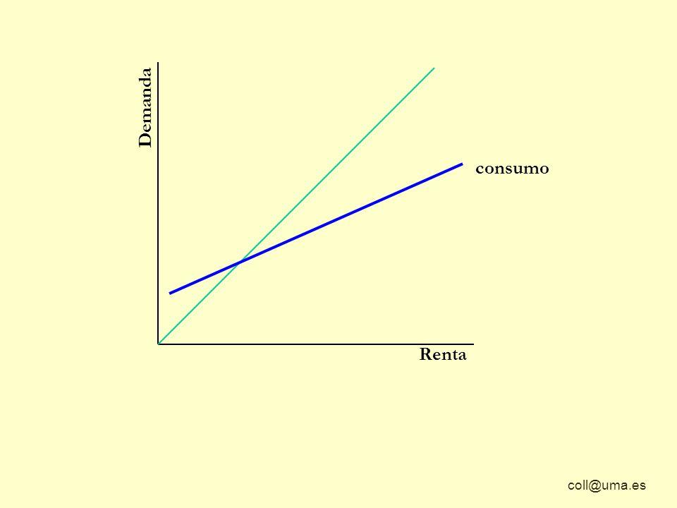coll@uma.es Demanda Renta consumo Partiendo de cualquier volumen de renta un incremento de esa renta provocará un aumento del consumo Y j Y k Y C j Y C