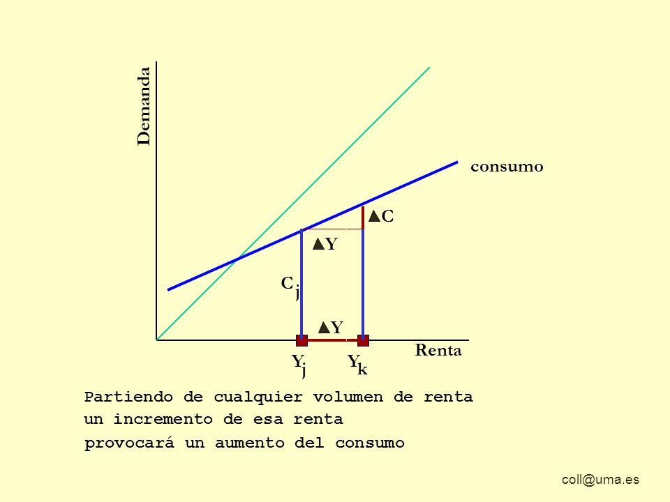 coll@uma.es Demanda Renta consumo Y C La proporción en que aumenta el consumo respecto al aumento en la renta se llama PROPENSIÓN MARGINAL AL CONSUMO C Y pmc =