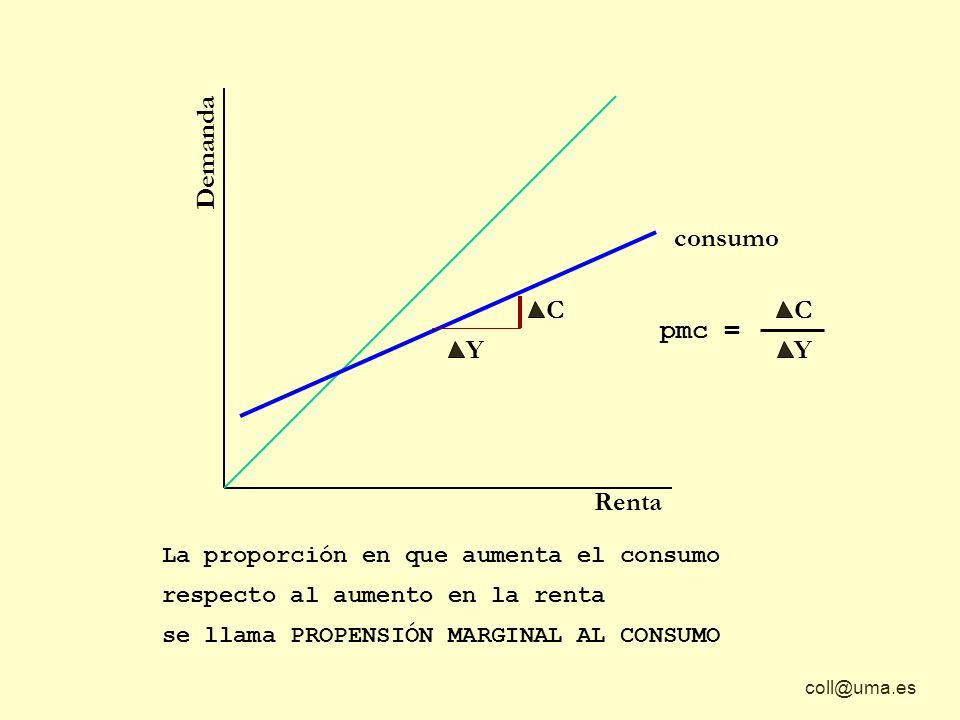 coll@uma.es Demanda Renta consumo Y C La proporción en que aumenta el consumo respecto al aumento en la renta se llama PROPENSIÓN MARGINAL AL CONSUMO