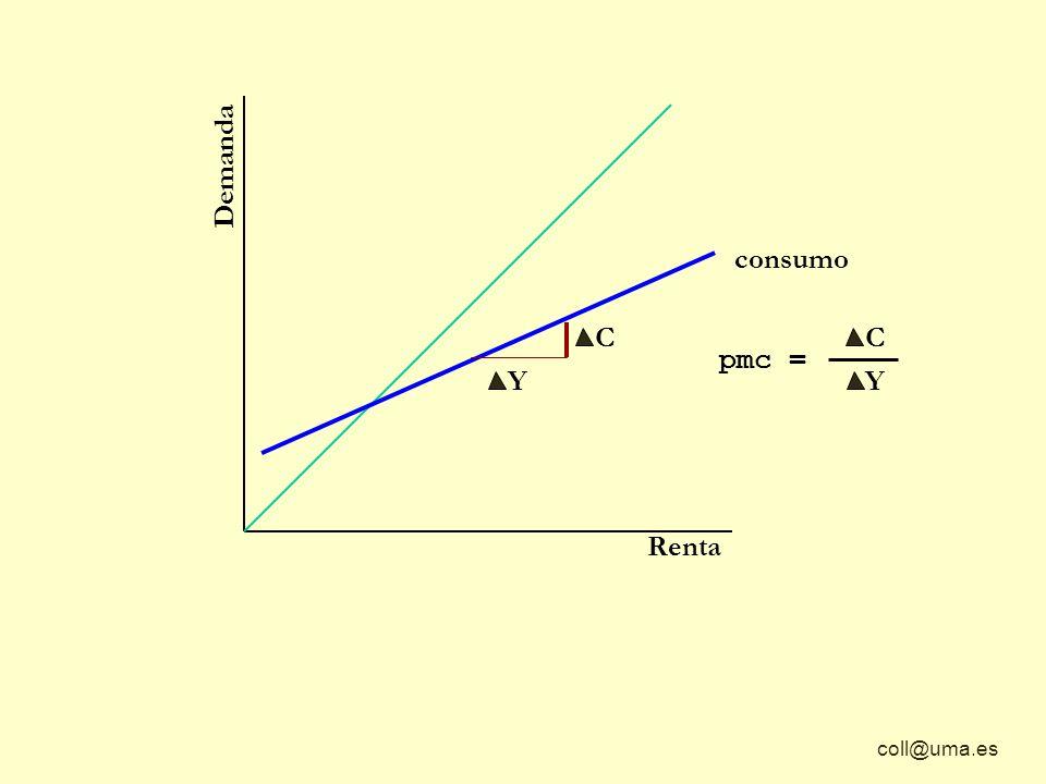 coll@uma.es Y C Y C Demanda Renta consumo C Y pmc = Keynes opinaba que la PROPENSIÓN MARGINAL AL CONSUMO es siempre constante para cualquier incremento de renta Esto equivale a decir que la función de consumo es una linea recta y cualquier nivel de renta Y C