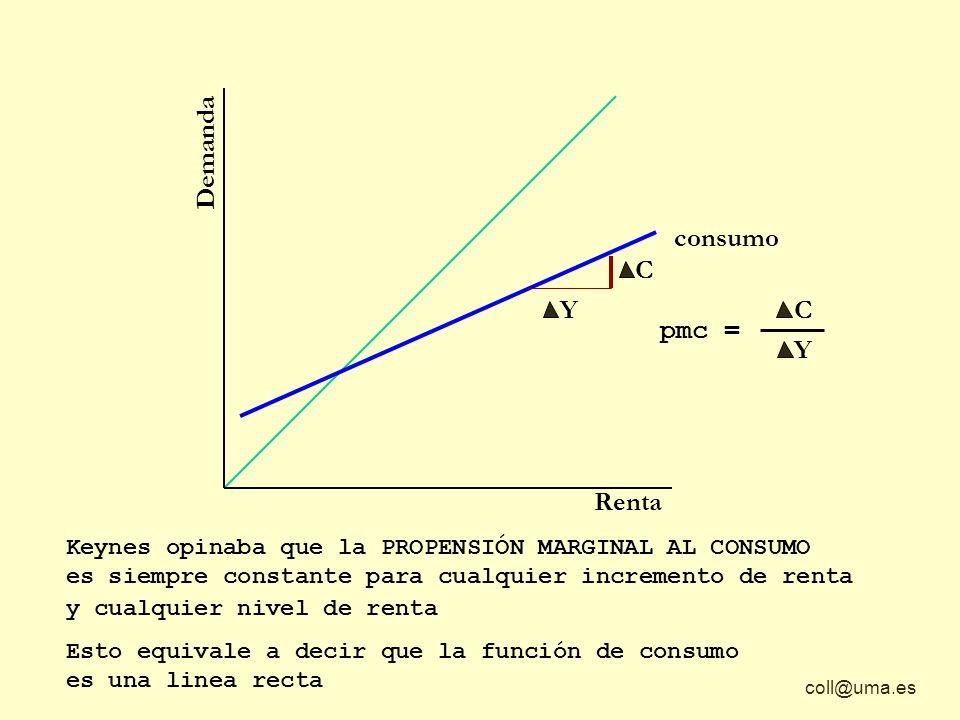 coll@uma.es Y C Y C Demanda Renta consumo C Y pmc = Keynes opinaba que la PROPENSIÓN MARGINAL AL CONSUMO es siempre constante para cualquier increment