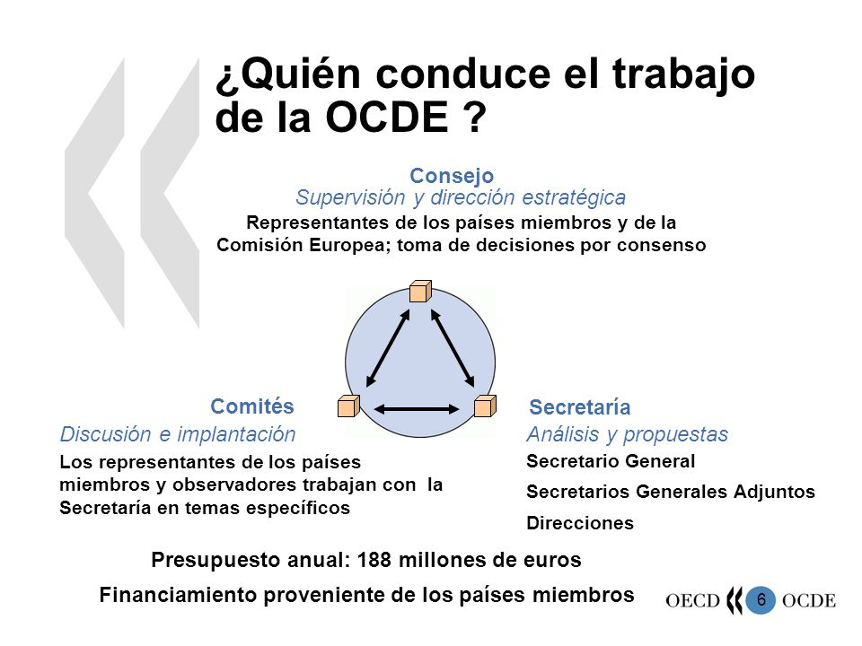 6 ¿Quién conduce el trabajo de la OCDE ? Consejo Supervisión y dirección estratégica Representantes de los países miembros y de la Comisión Europea; t