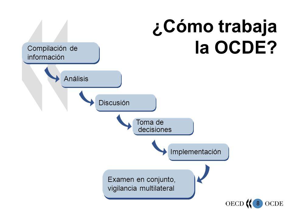 8 ¿Cómo trabaja la OCDE? Análisis Compilación de información Discusión Toma de decisiones Implementación Examen en conjunto, vigilancia multilateral