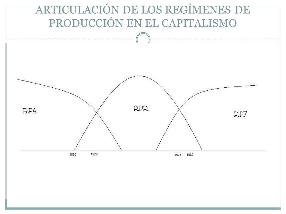 ARTICULACIÓN DE LOS REGÍMENES DE PRODUCCIÓN EN EL CAPITALISMO