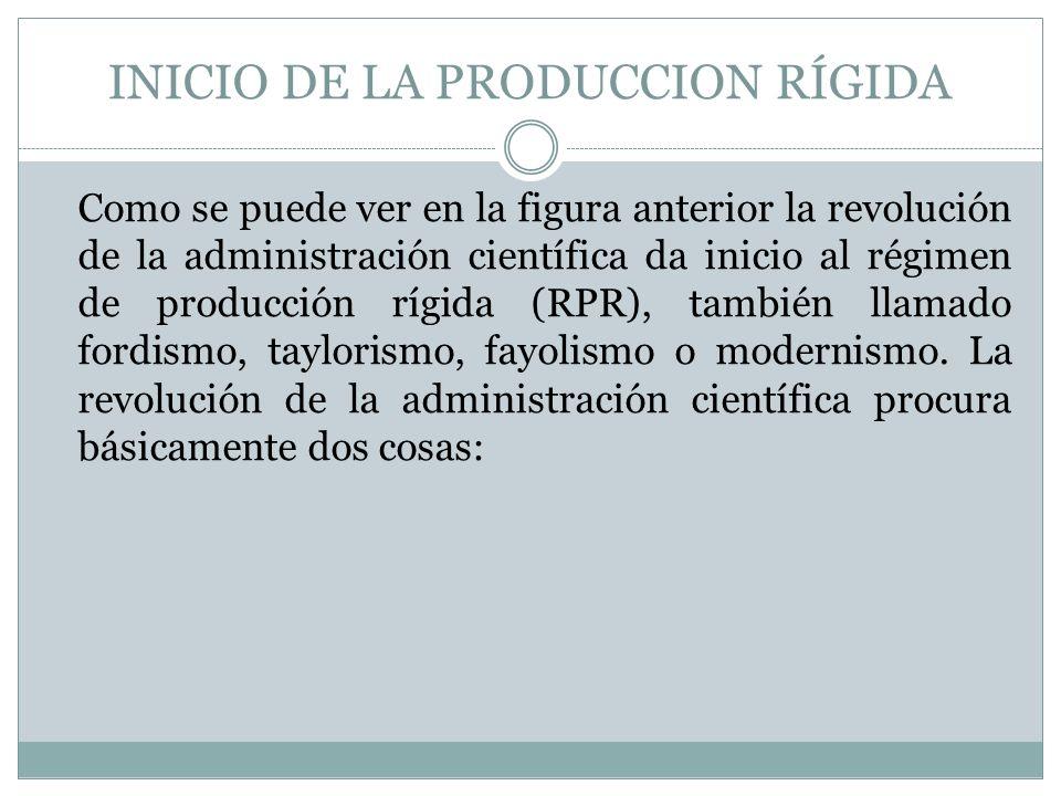 INICIO DE LA PRODUCCION RÍGIDA Como se puede ver en la figura anterior la revolución de la administración científica da inicio al régimen de producció