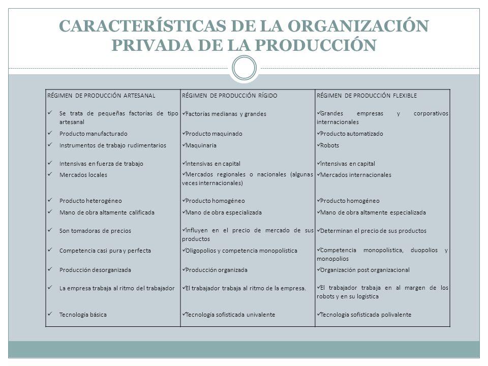 CARACTERÍSTICAS DE LA ORGANIZACIÓN PRIVADA DE LA PRODUCCIÓN RÉGIMEN DE PRODUCCIÓN ARTESANALRÉGIMEN DE PRODUCCIÓN RÍGIDORÉGIMEN DE PRODUCCIÓN FLEXIBLE