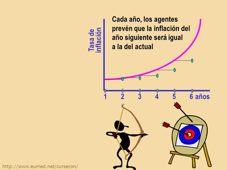 http://www.eumed.net/cursecon/ En su forma más sencilla, la hipótesis de las expectativas adaptables considerará que los agentes creen que la tasa de inflación del año que viene será la misma que la del presente año.