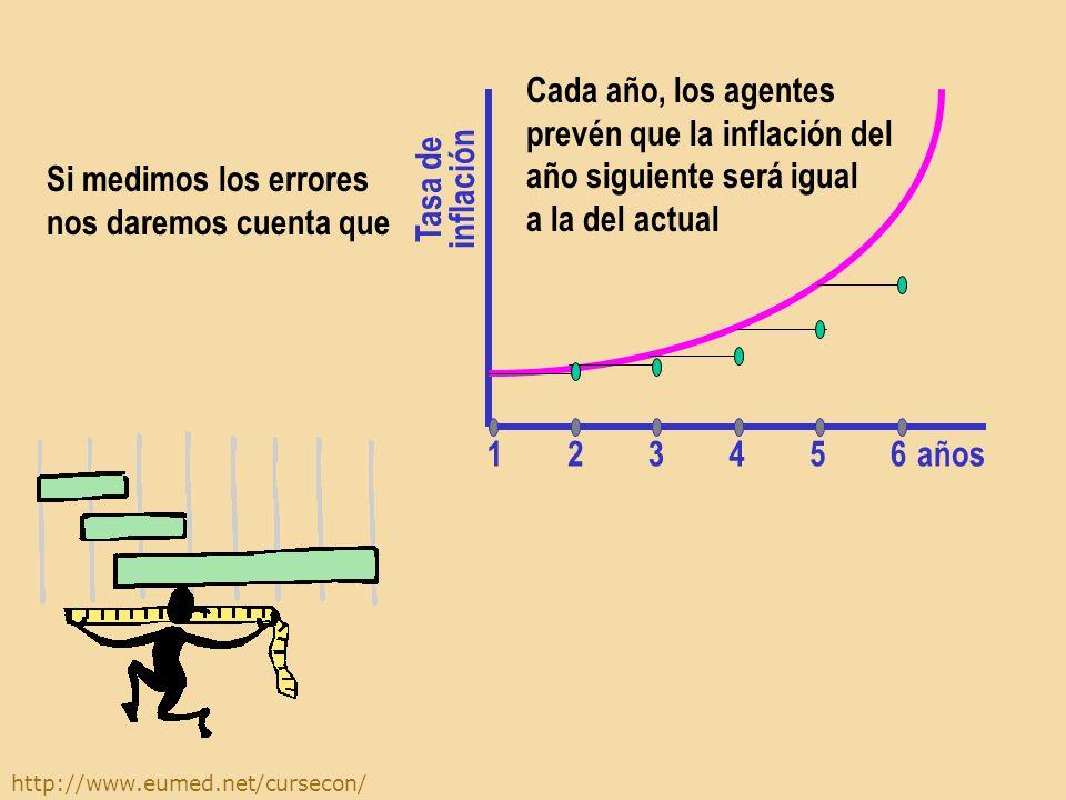 http://www.eumed.net/cursecon/ Cada año, los agentes prevén que la inflación del año siguiente será igual a la del actual años Tasa de inflación 654321 Si medimos los errores nos daremos cuenta que
