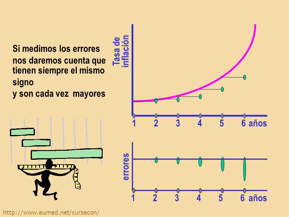 http://www.eumed.net/cursecon/ tienen siempre el mismo signo y son cada vez mayores años Tasa de inflación 654321 años errores 654321 Si medimos los errores nos daremos cuenta que
