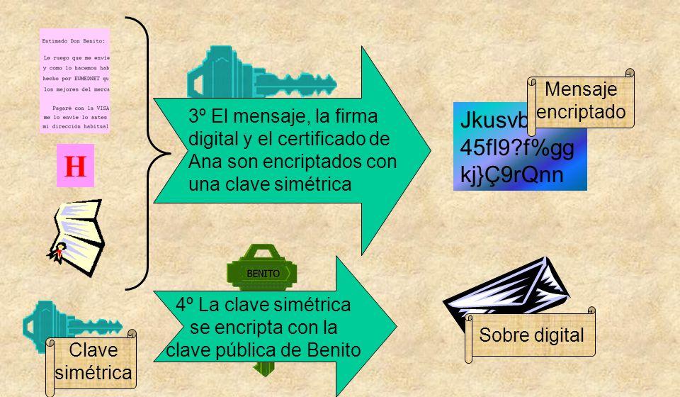 H Jkusvbd18s 45fl9 f%gg kj}Ç9rQnn Sobre digital Mensaje encriptado Clave simétrica 3º El mensaje, la firma digital y el certificado de Ana son encriptados con una clave simétrica 4º La clave simétrica se encripta con la clave pública de Benito