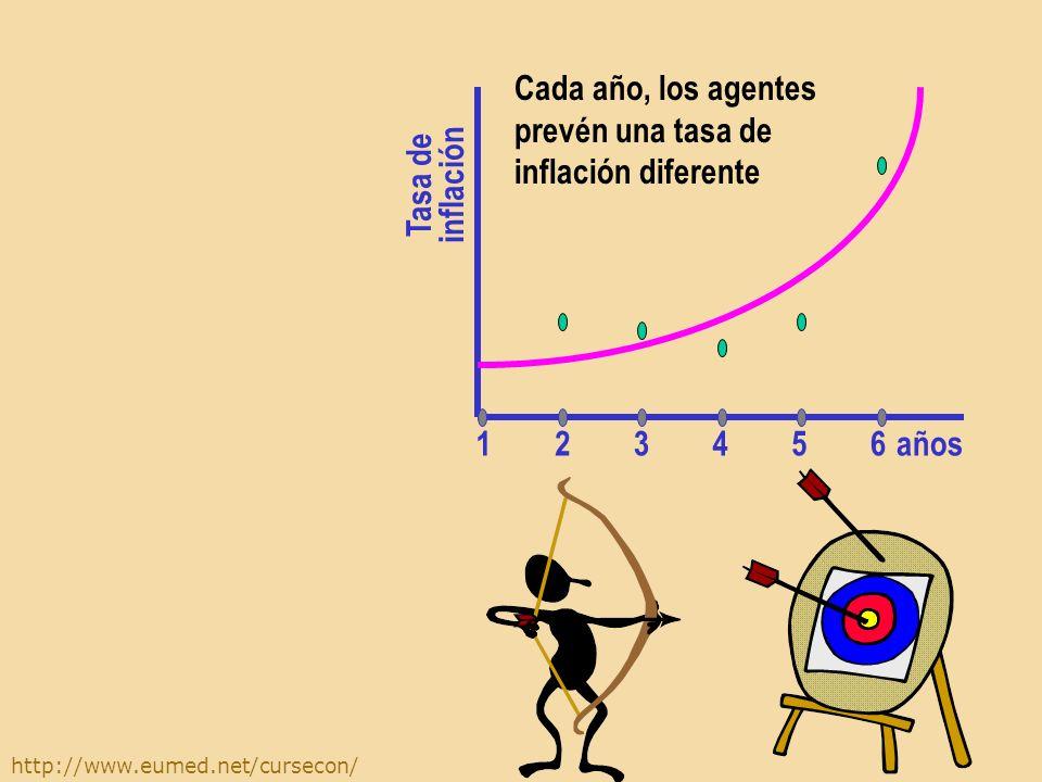 http://www.eumed.net/cursecon/ Supongamos que la inflación real adopta estos valores años Tasa de inflación 654321 La hipótesis de las expectativas ra