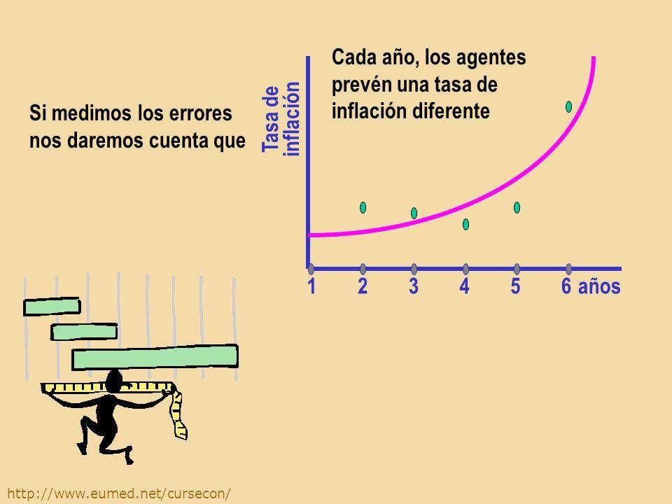 http://www.eumed.net/cursecon/ Cada año, los agentes prevén una tasa de inflación diferente años Tasa de inflación 654321