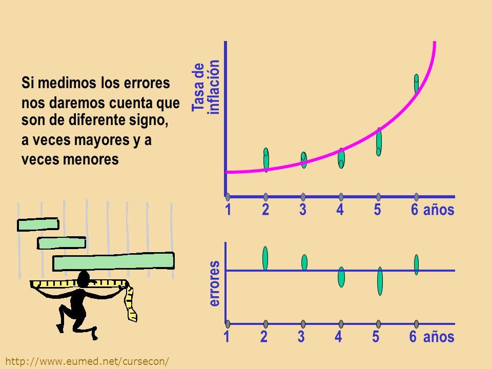 http://www.eumed.net/cursecon/ Cada año, los agentes prevén una tasa de inflación diferente años Tasa de inflación 654321 Si medimos los errores nos d