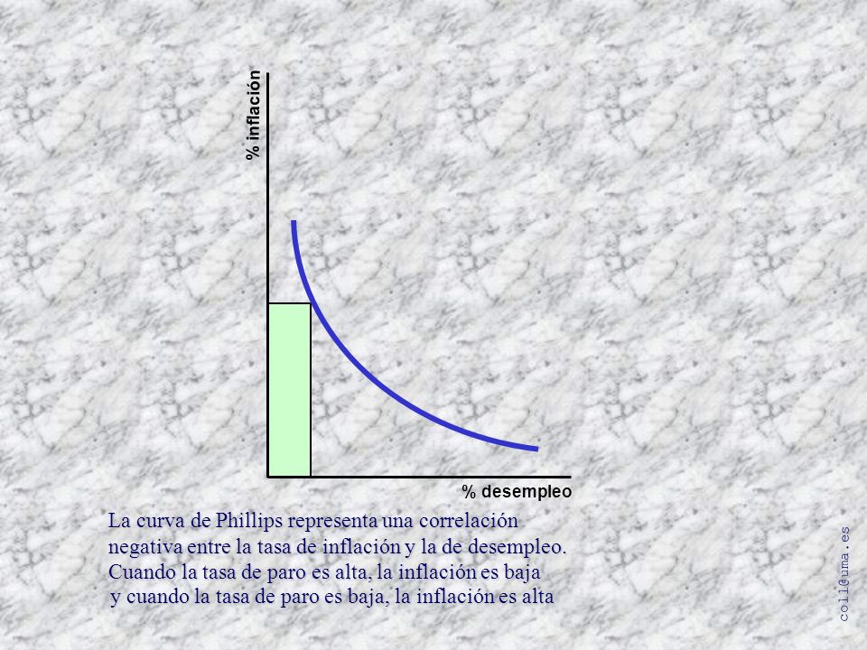 coll@uma.es % inflación % desempleo La curva de Phillips representa una correlación negativa entre la tasa de inflación y la de desempleo. Cuando la t