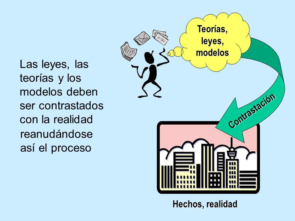 Hipótesi s Teorías, leyes, modelos D e d u c c i ó n Las hipótesis permiten, mediante un proceso llamado deducción, organizar los datos en forma de le