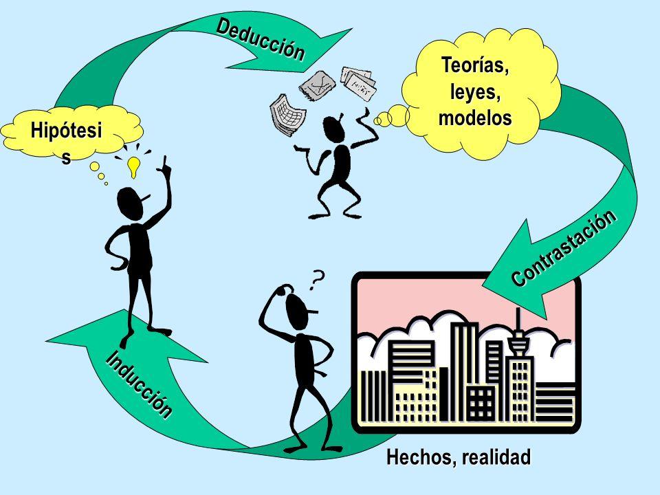 Hechos, realidad Contrastación Teorías, leyes, modelos I n d u c c i ó n D e d u c c i ó n Hipótesi s