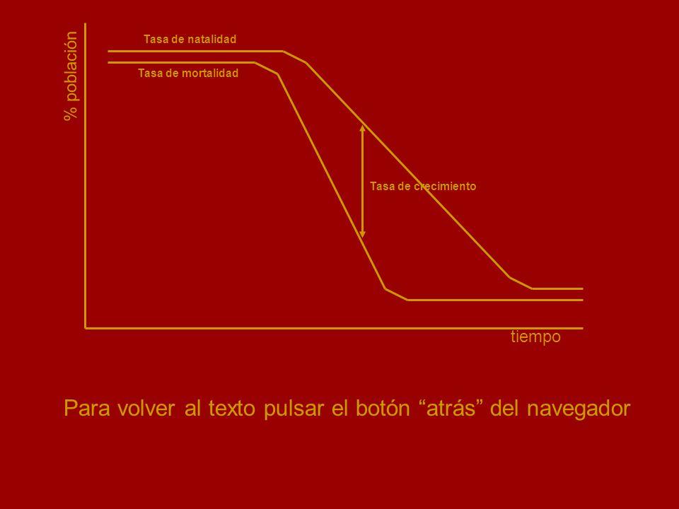 coll@uma.es % población tiempo Tasa de natalidad Tasa de mortalidad Tasa de crecimiento Para volver al texto pulsar el botón atrás del navegador