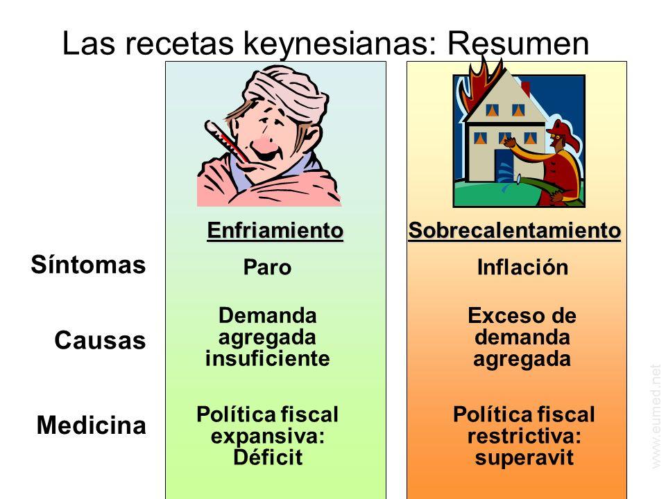 www.eumed.net Las recetas keynesianas: Resumen EnfriamientoSobrecalentamiento Síntomas Causas Medicina ParoInflación Demanda agregada insuficiente Exceso de demanda agregada Política fiscal expansiva: Déficit Política fiscal restrictiva: superavit