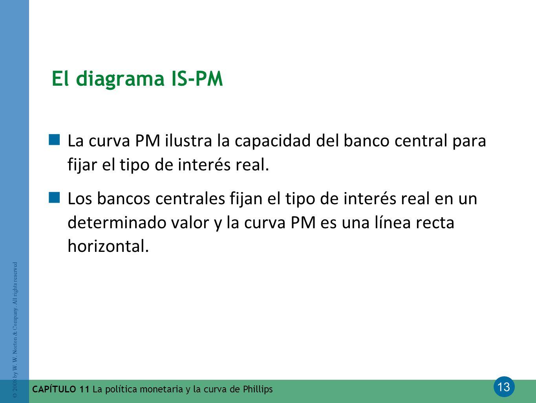 13 © 2008 by W. W. Norton & Company. All rights reserved CAPÍTULO 11 La política monetaria y la curva de Phillips El diagrama IS-PM La curva PM ilustr