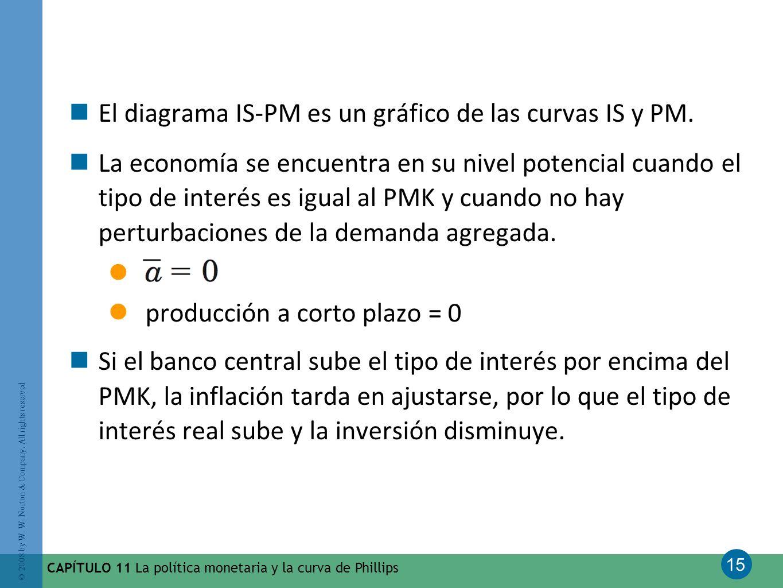 15 © 2008 by W. W. Norton & Company. All rights reserved CAPÍTULO 11 La política monetaria y la curva de Phillips El diagrama IS-PM es un gráfico de l