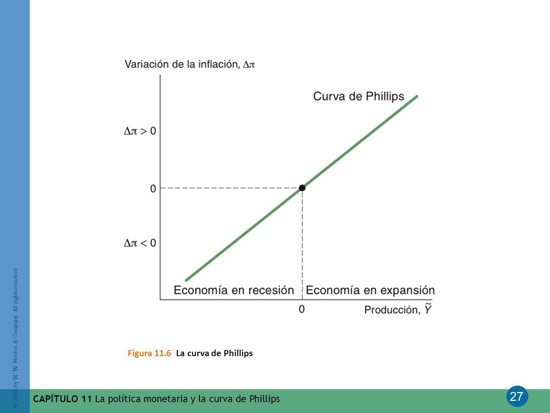 27 © 2008 by W. W. Norton & Company. All rights reserved CAPÍTULO 11 La política monetaria y la curva de Phillips Figura 11.6 La curva de Phillips
