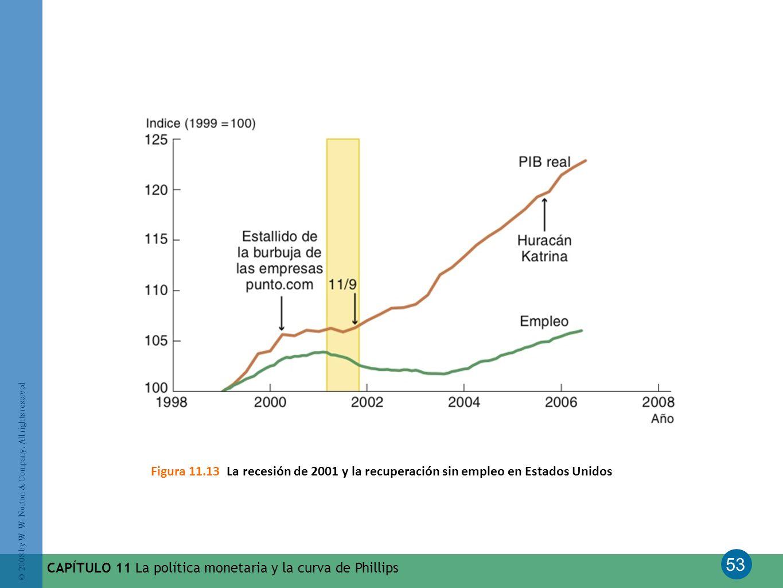 53 © 2008 by W. W. Norton & Company. All rights reserved CAPÍTULO 11 La política monetaria y la curva de Phillips Figura 11.13 La recesión de 2001 y l