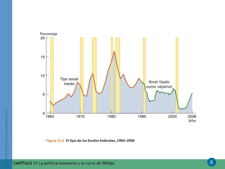 8 © 2008 by W. W. Norton & Company. All rights reserved CAPÍTULO 11 La política monetaria y la curva de Phillips Figura 11.2 El tipo de los fondos fed