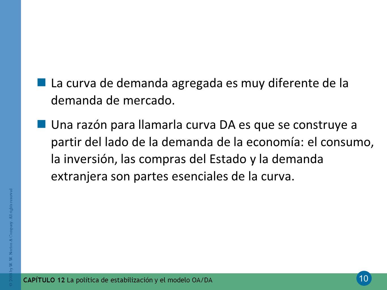 10 © 2008 by W. W. Norton & Company. All rights reserved CAPÍTULO 12 La política de estabilización y el modelo OA/DA La curva de demanda agregada es m