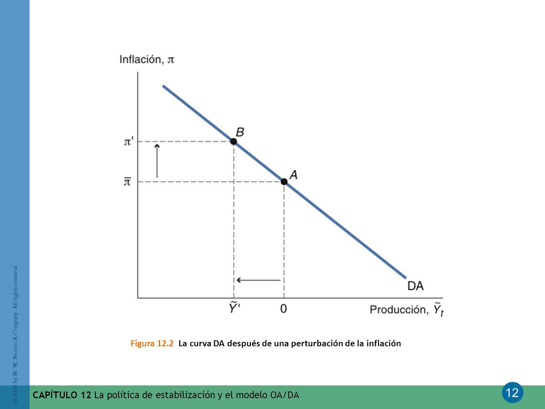 12 © 2008 by W. W. Norton & Company. All rights reserved CAPÍTULO 12 La política de estabilización y el modelo OA/DA Figura 12.2 La curva DA después d