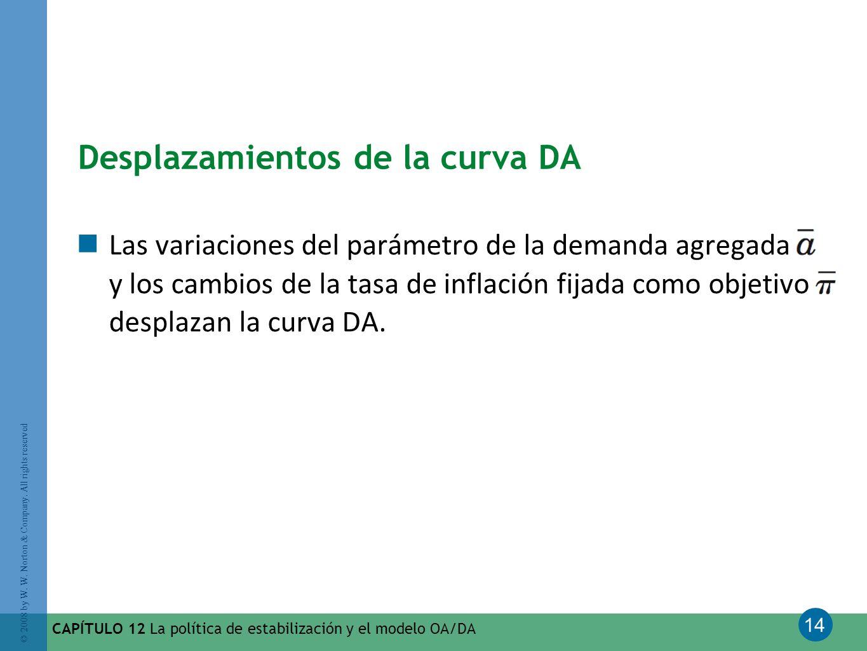 14 © 2008 by W. W. Norton & Company. All rights reserved CAPÍTULO 12 La política de estabilización y el modelo OA/DA Desplazamientos de la curva DA La