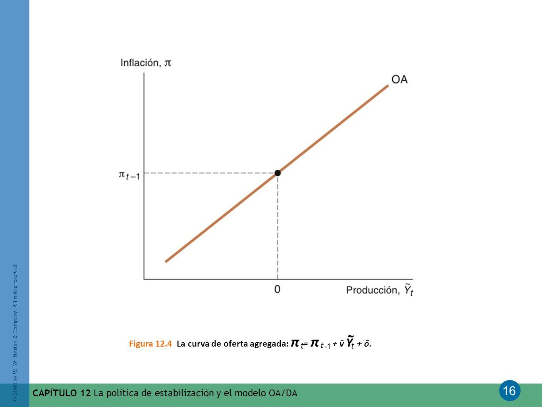 16 © 2008 by W. W. Norton & Company. All rights reserved CAPÍTULO 12 La política de estabilización y el modelo OA/DA Figura 12.4 La curva de oferta ag