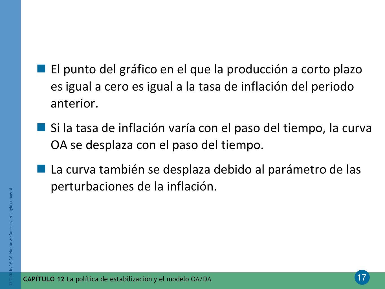17 © 2008 by W. W. Norton & Company. All rights reserved CAPÍTULO 12 La política de estabilización y el modelo OA/DA El punto del gráfico en el que la